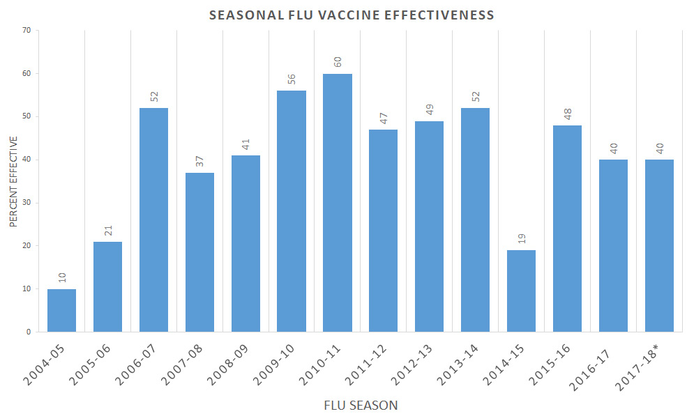 Seasonal Flu vaccine effectiveness cdc